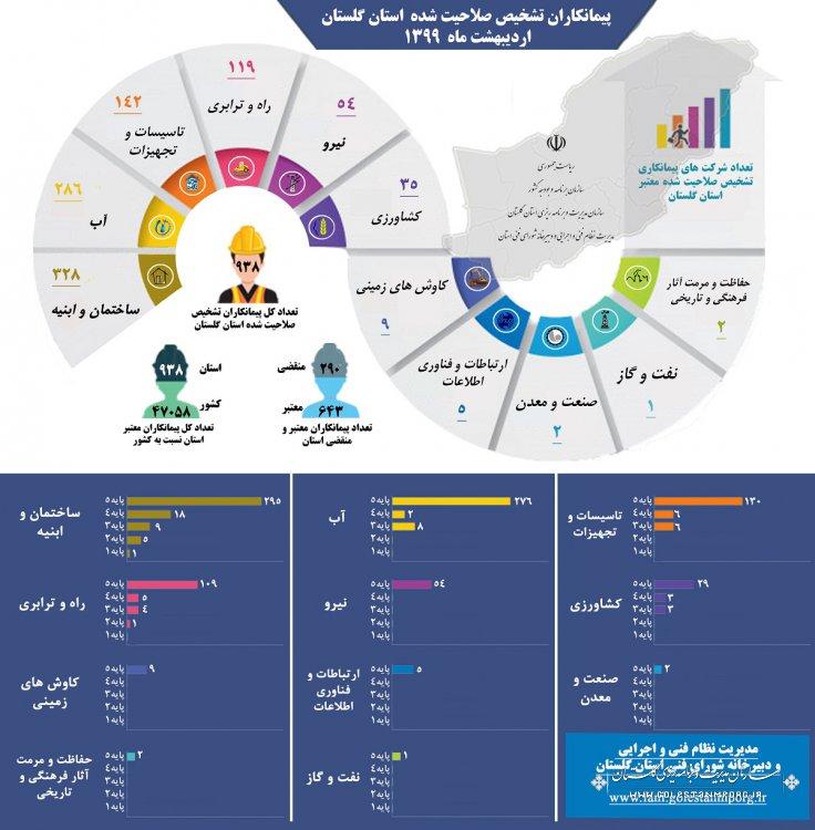 اینفوگرافی پیمانکاران تشخیص صلاحیت شده استان گلستان اردیبهشت ماه 1399