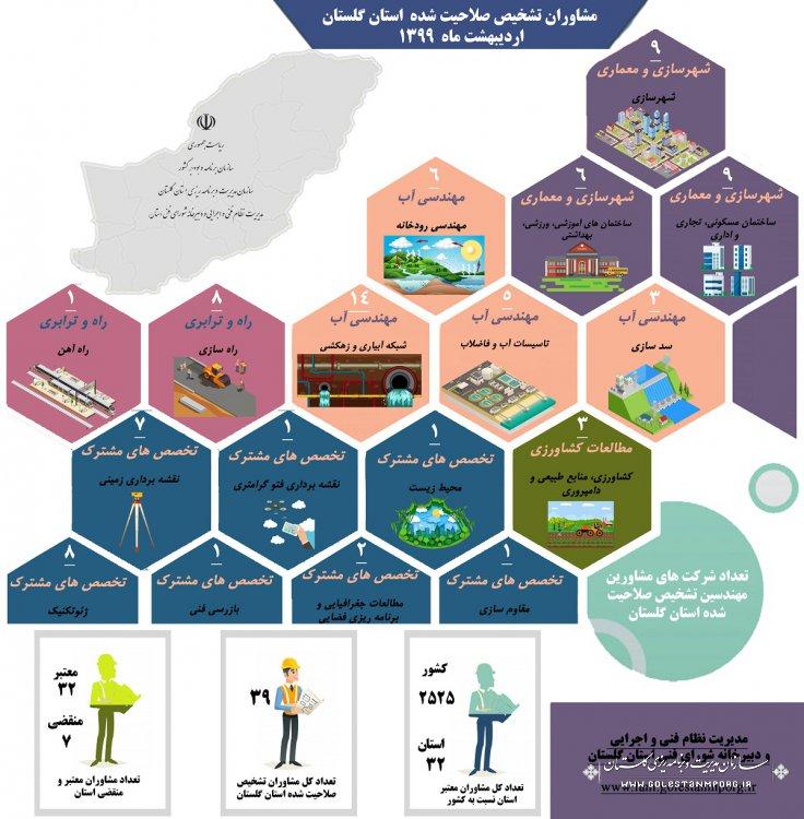اینفوگرافی مشاوران تشخیص صلاحیت شده استان گلستان اردیبهشت ماه 1399